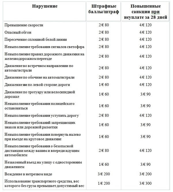 Штрафы за нарушение ППД