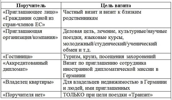 Раздел анкеты Поручители-1